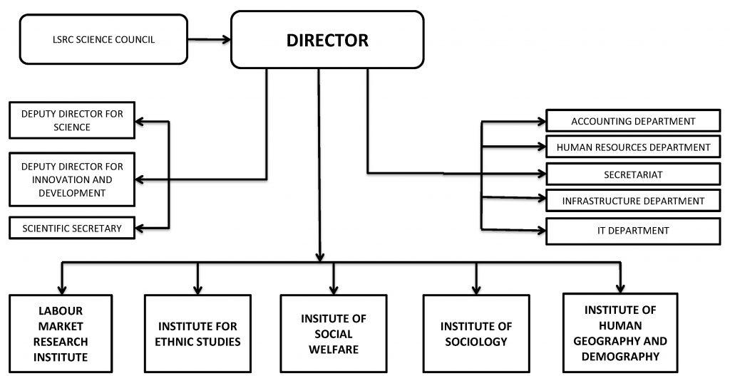 LSRC structure